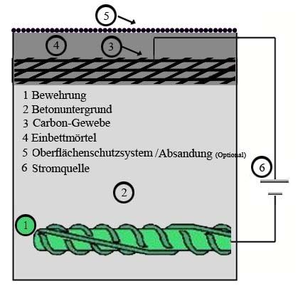 KKS-Carbonbeton-Aufbau